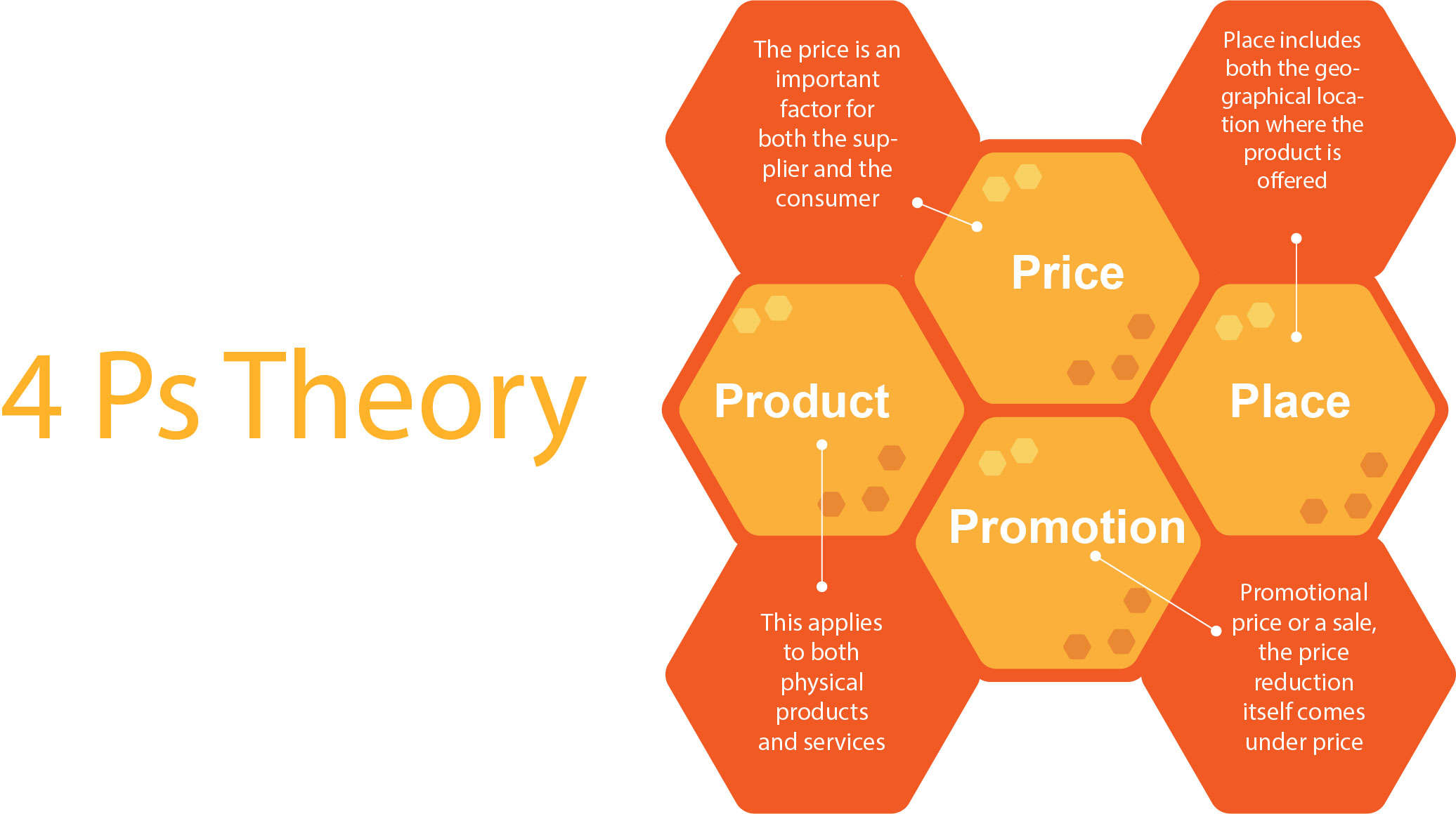 4Ps-theory-in-digital-marketing