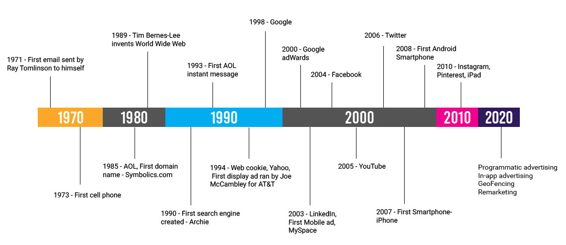 Following-the-Evolution-of-Digital-Marketing-Since-the-1990s